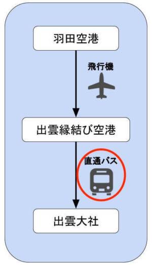 出雲大社 空港からバス移動