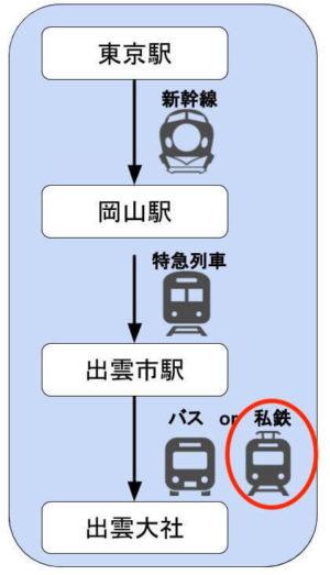 出雲大社 出雲市駅から電車で行く
