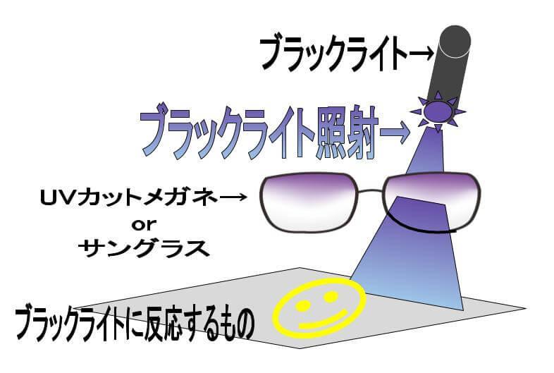ブラックライトで紫外線透過を調べる